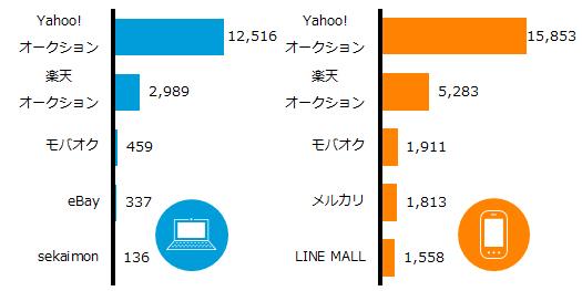オークション/フリマサービス 利用者数